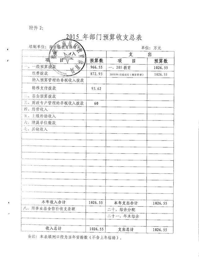 南岳区政府_南岳区人民政府门户网站-财政信息